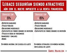 Reforma fiscal activos financieros