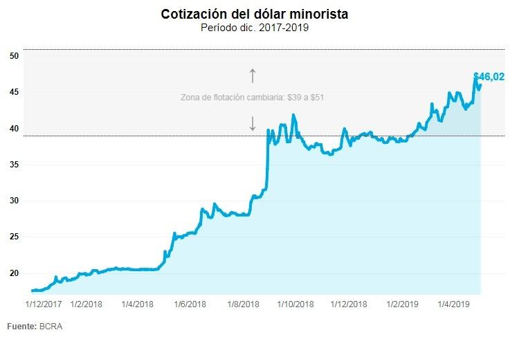 la nacion grafico dolar